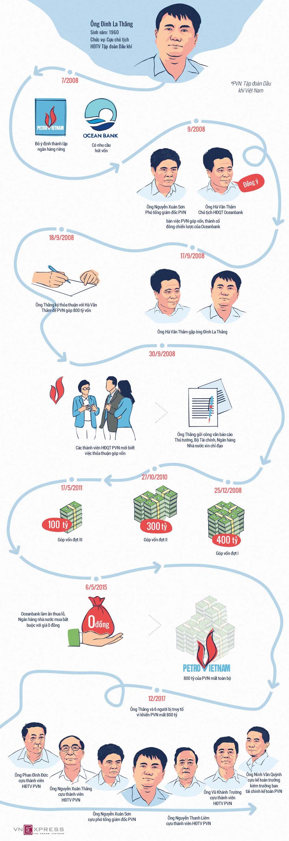 Vì sao PVN mất 800 tỷ đồng khi đầu tư vào OceanBank